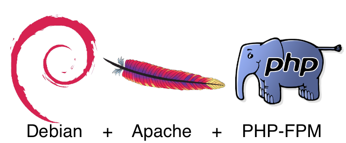 PHP-FPM on Apache with split configuration per site